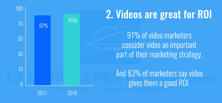 Videos are great for ROI