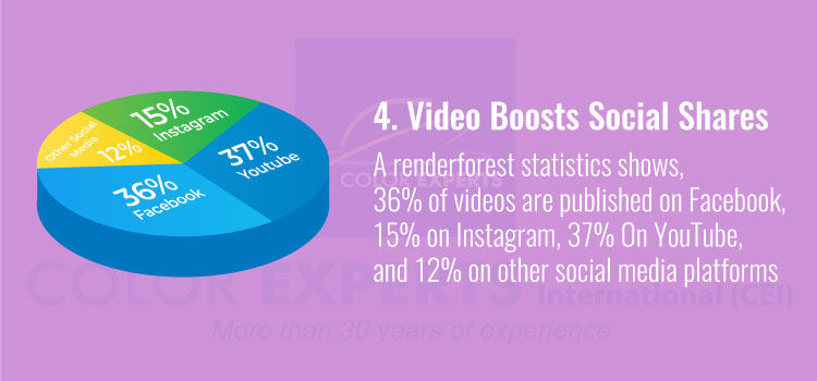 Video Boosts Social Shares