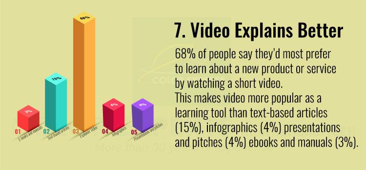 Video Explains Better