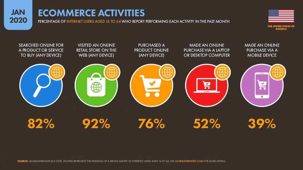 Ecommerce Activity