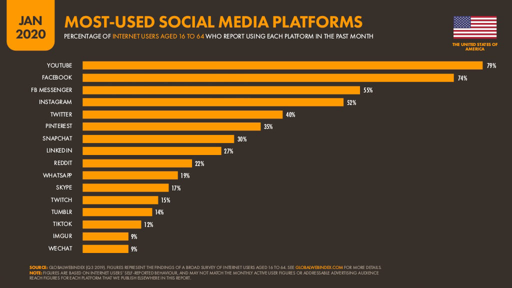 Most Used Social Media Platforms in USA