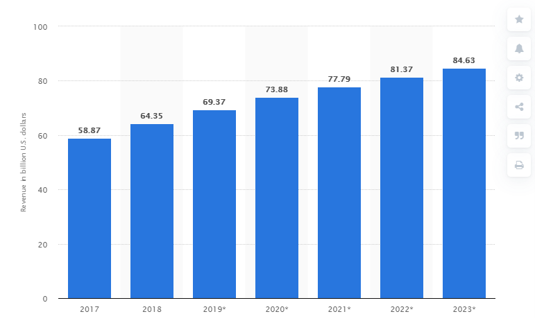 Online Retail Sales Growth by year