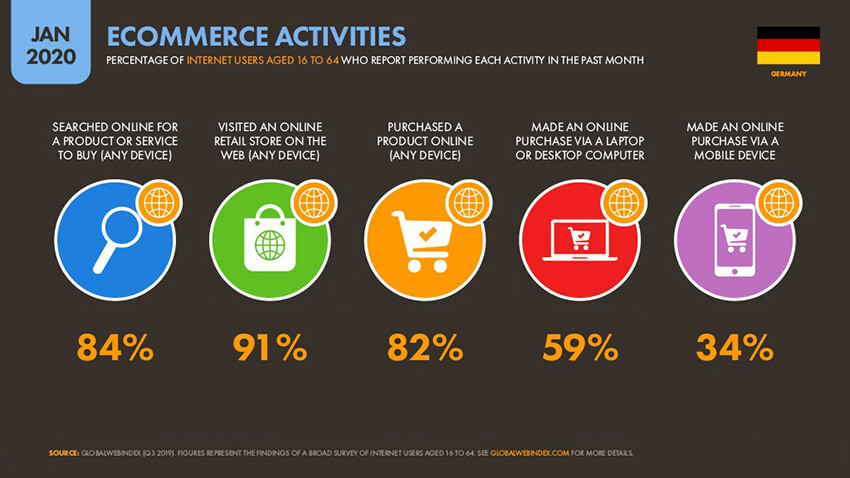 ecommerce activities
