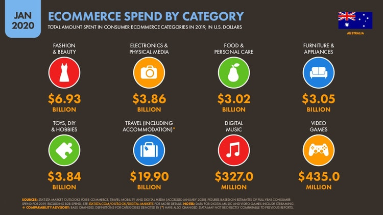 Most Emerging Ecommerce Spend by Category
