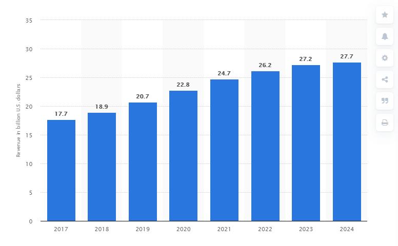 online retail sales growth-aus