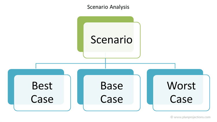 Carry out Scenario Analysis