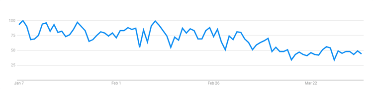 photographers search trend