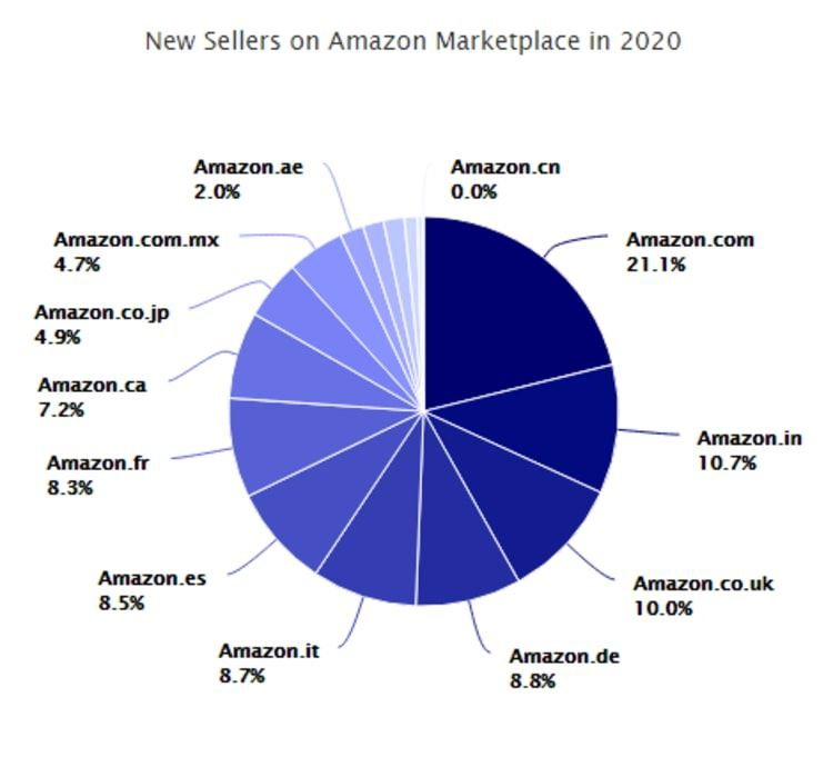 Amazon new sellers 2020