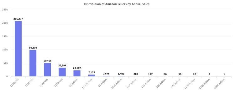 Amazon sellers by annual sales