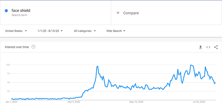 Google trends Face Shield search data