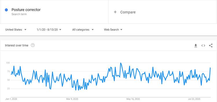 Google trends posture corrector search data