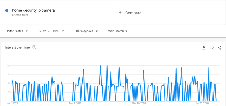Google trends IP camera search data