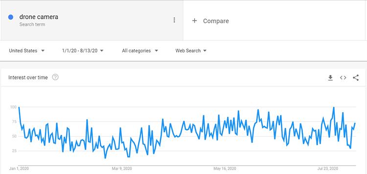 Google trends drone camera search data
