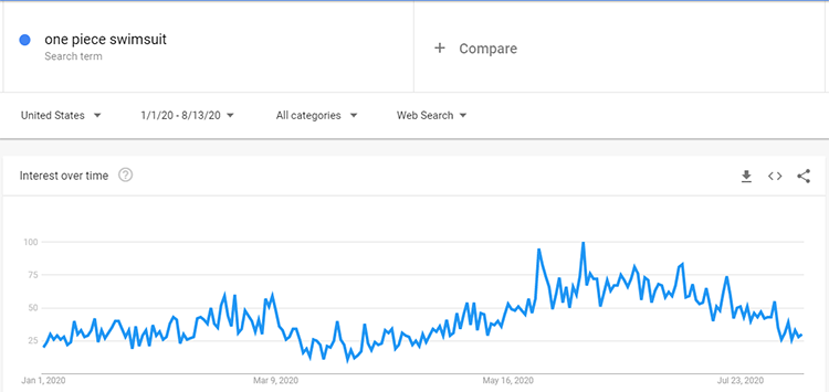 Google trends one-piece swimsuit search data