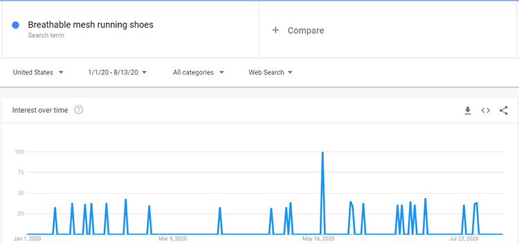 Google trends breathable shoes search data