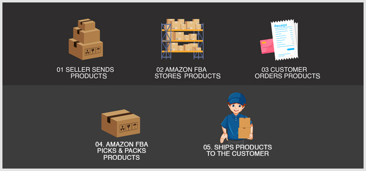 Amazon FBA Steps of the Process