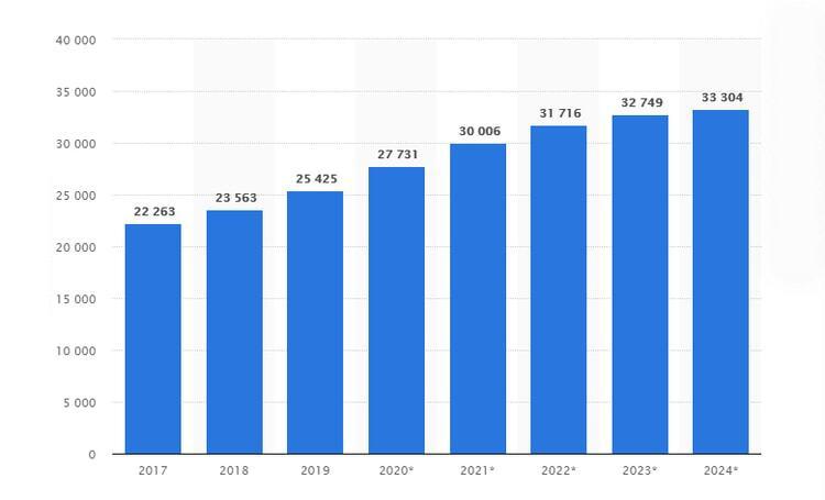 Online Retail Revenue Statistics Canada
